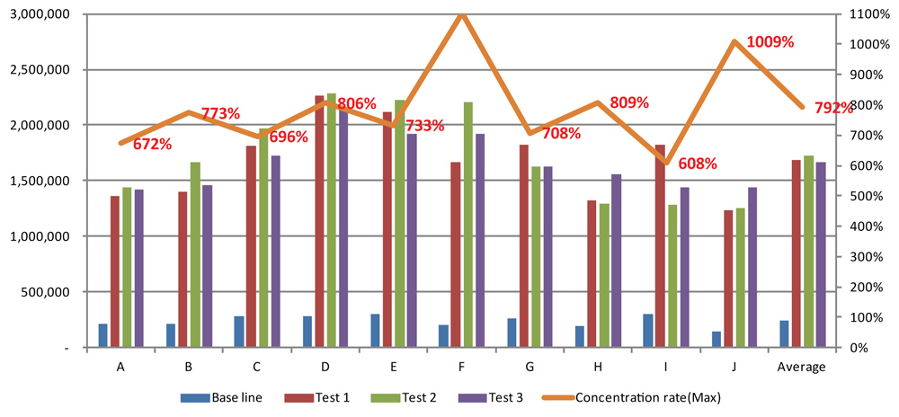 YES PRP - Test Results Graph